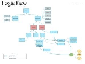 ARCH_logicflow_Storyboard.001